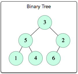 Is This a Binary Search Tree? Hackerrank
