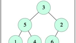Binary Representation Hackerrank