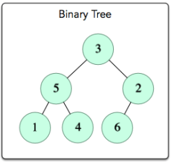 Is This a Binary Search Tree? Hackerrank problem solution