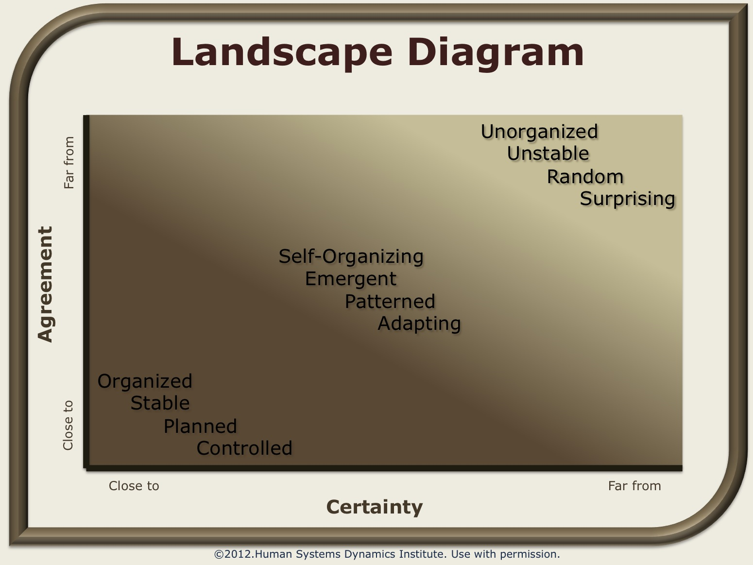 hight resolution of landscape diagram wiki