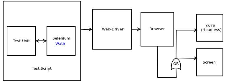 Migrating Unit Tests from Selenium to Watir Webdriver