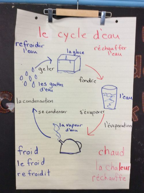 small resolution of le cycle d eau