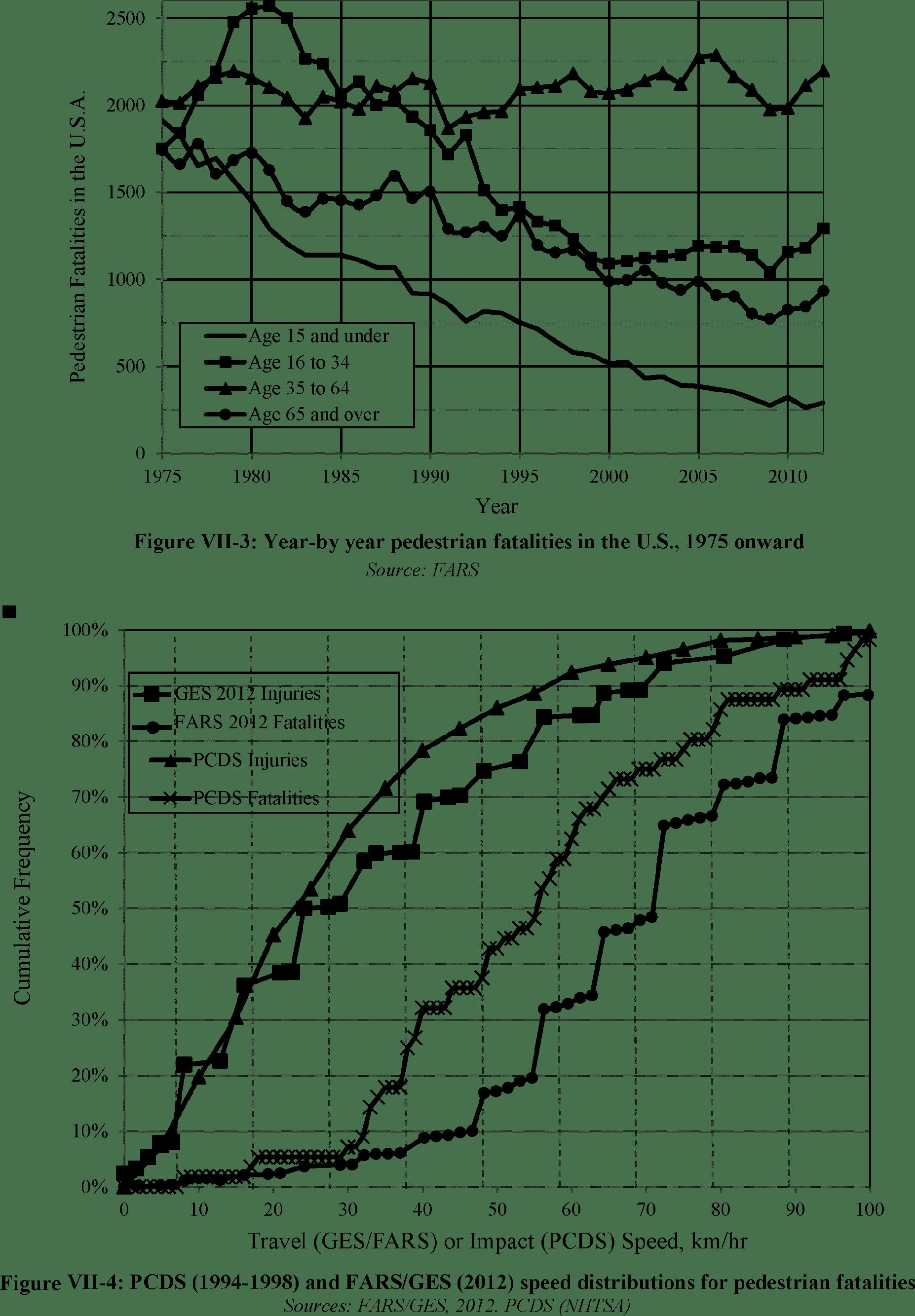 hight resolution of appendix vii pedestrian data