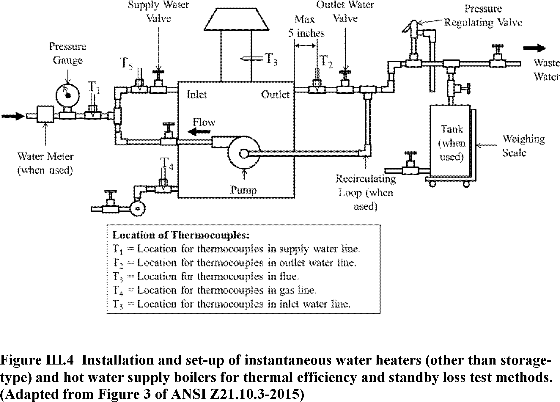 hight resolution of figure iii 4 and the proposed specifications for the placement of temperature sensors placement of water valves and placement of a recirculating loop