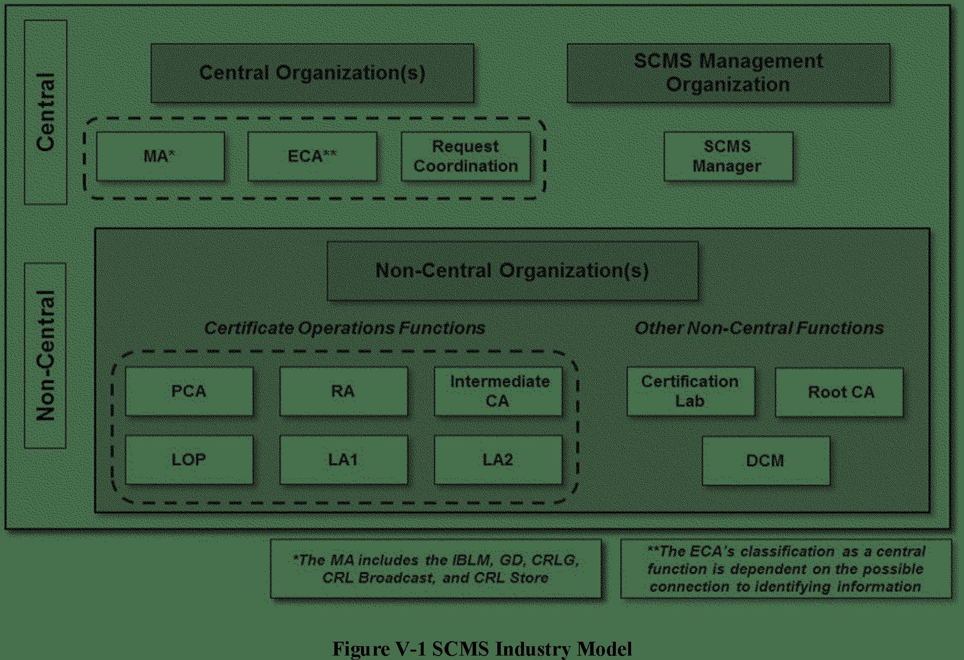 federal register federal motor vehicle safety standards v2v communications [ 1952 x 1336 Pixel ]