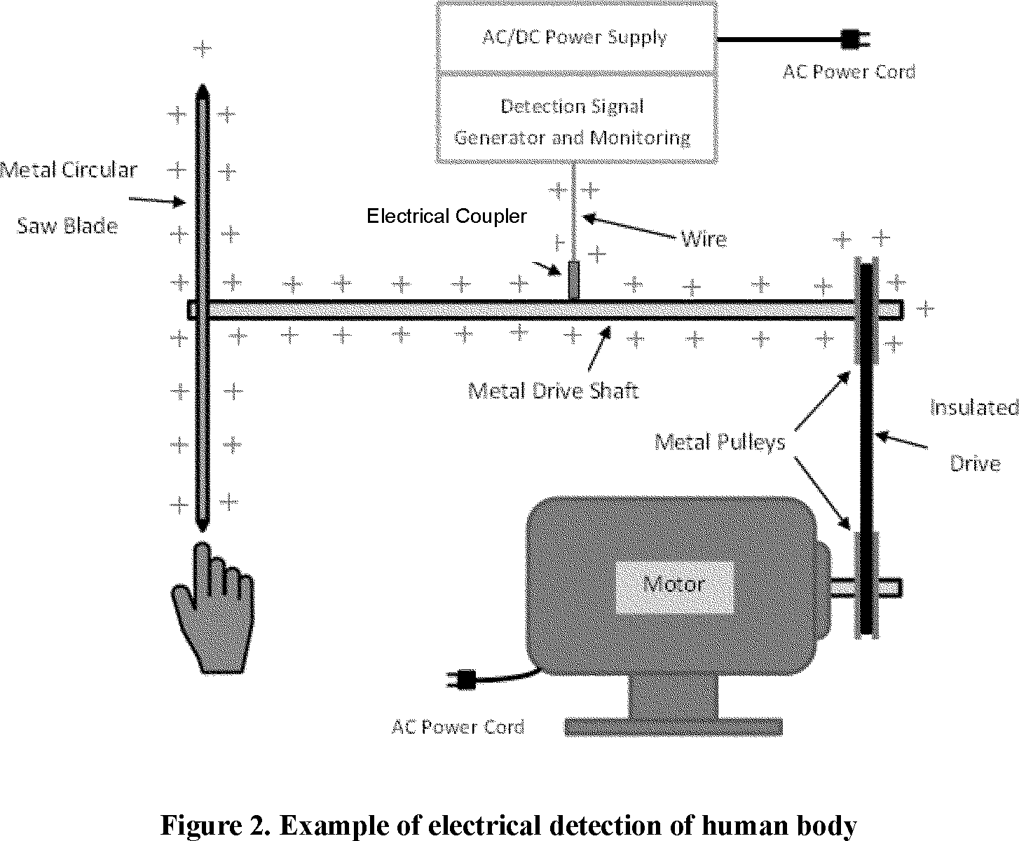 hight resolution of  contact with the saw blade and the monitoring circuit senses the change in the signal if the change is beyond a certain limit the monitoring circuit