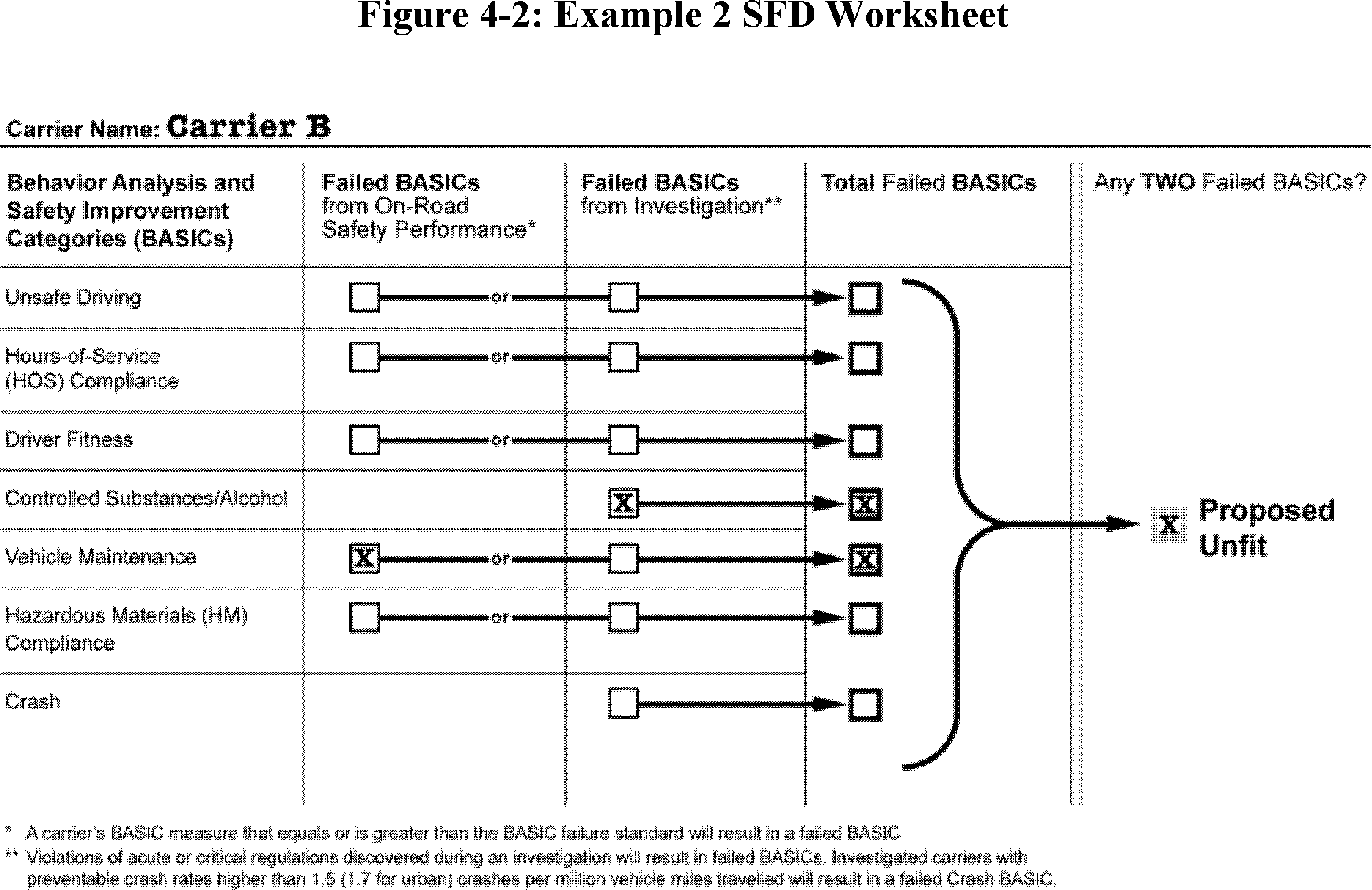 4.2.3 Example 3—Proposed Unfit Sfd Based On Investigation Findings: In The  Third Example (See Figure 4-3 Of This Appendix), Carrier C Did Not Have Any  Basic