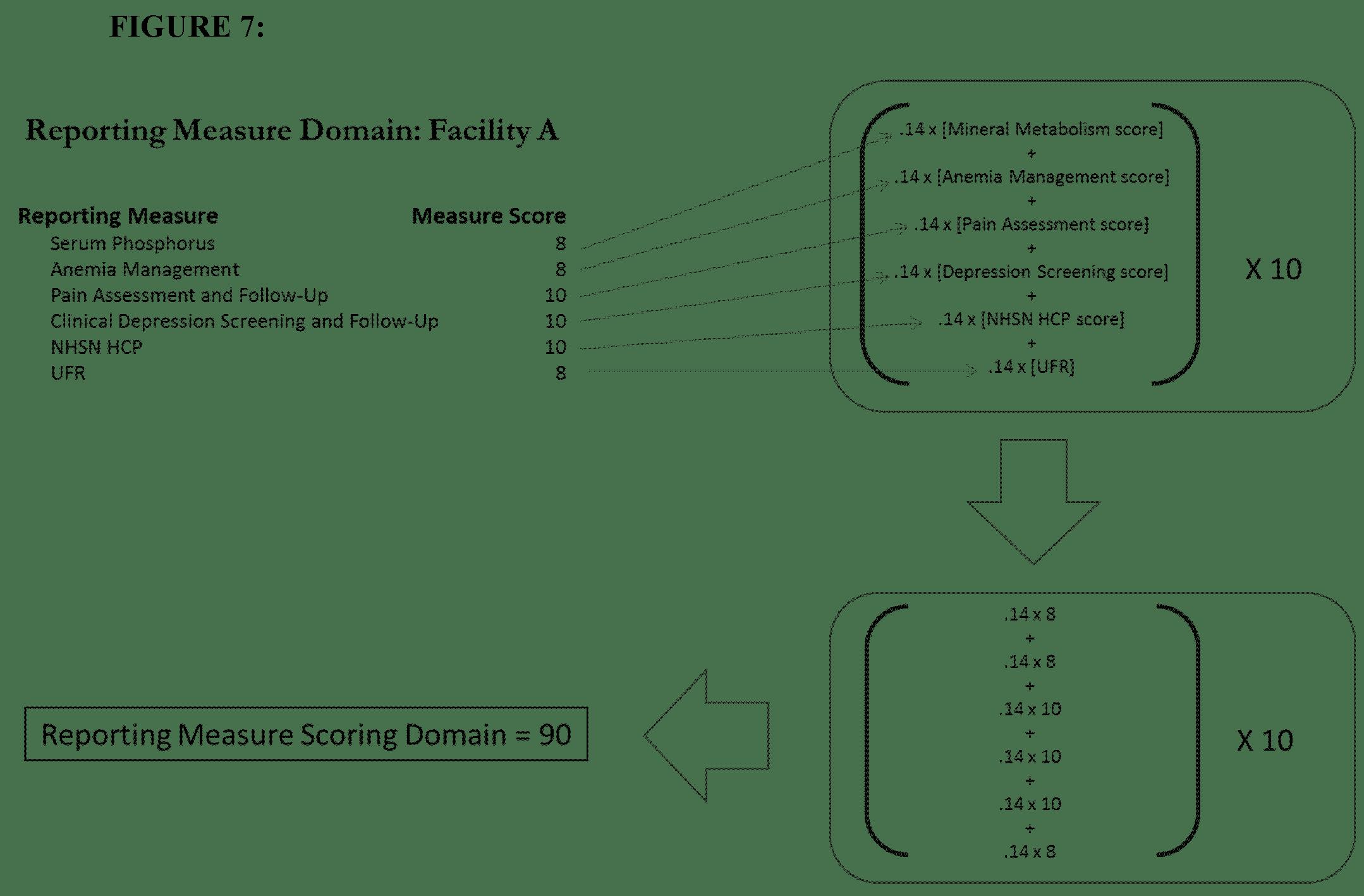 medium resolution of 7 example of the proposed py 2020 esrd qip scoring methodology