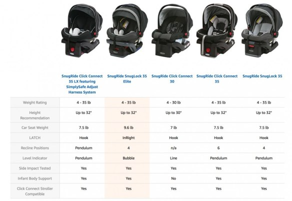 Graco SnugRide Infant Car Seats Compared in Chart