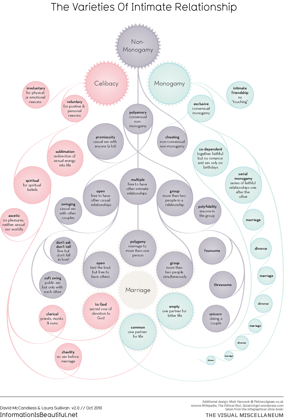 The Varieties of Intimate Relationship   Information Is Beautiful