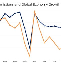 global co2 emissions gdp economic growth graph iea 2017  [ 1920 x 1080 Pixel ]