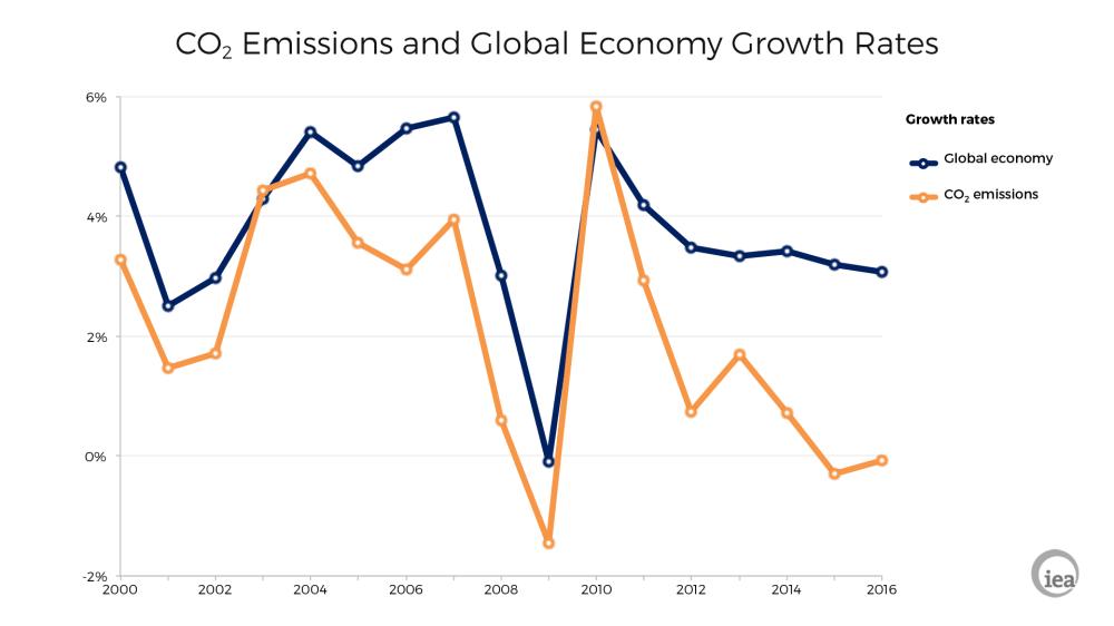 medium resolution of global co2 emissions gdp economic growth graph iea 2017