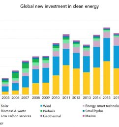 global new investment in clean energy graph bnef bloomberg  [ 1024 x 771 Pixel ]