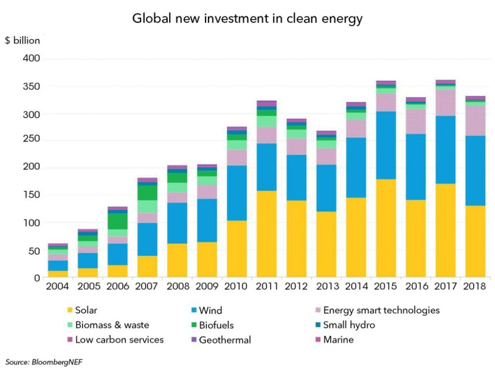 medium resolution of global new investment in clean energy graph bnef bloomberg