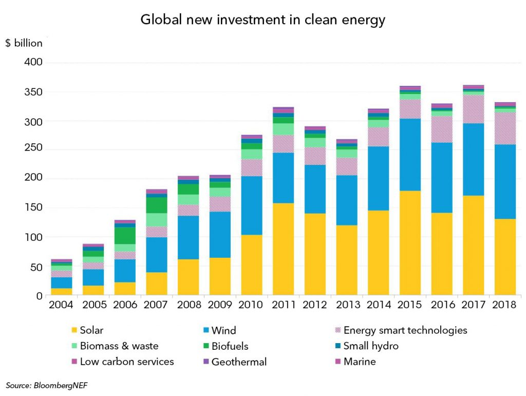 hight resolution of global new investment in clean energy graph bnef bloomberg