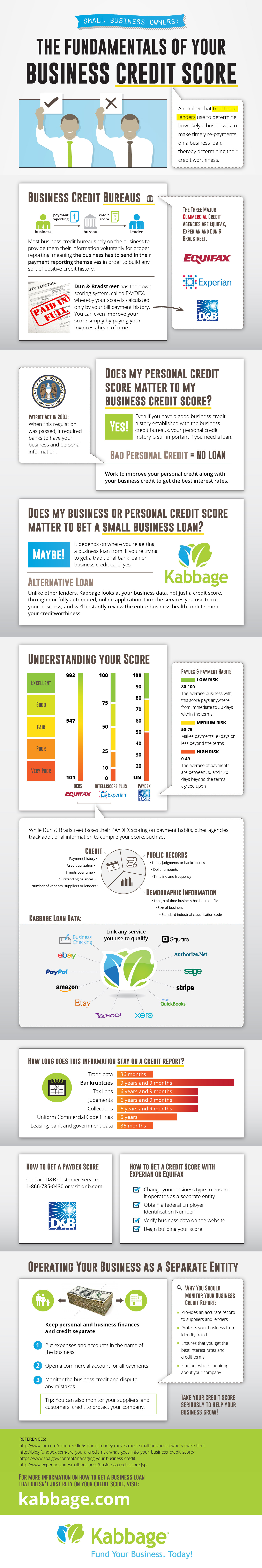 Experian business credit report unlimitedgamers the fundamentals of your business credit score infographic reheart Image collections