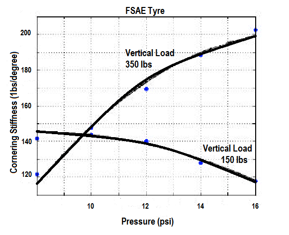 when tires are hot increase by 4 psi