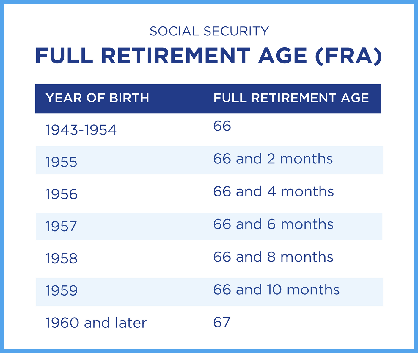 This Is A Percentage Of Your Social Security Benefit At Your Full Retirement  Age (Fra). To Figure Your Estimated Benefit, Multiply The Percentage By  Your