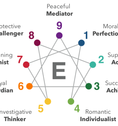 the enneagram pronounced any a gram is the study of nine basic types of people ennea is greek for the number nine and gram means a diagram so enneagram  [ 1360 x 1030 Pixel ]