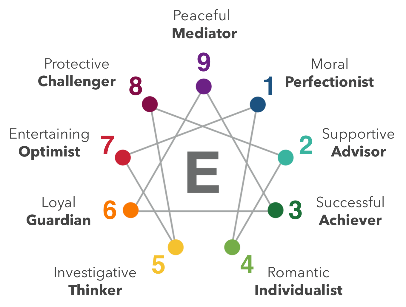 hight resolution of the enneagram pronounced any a gram is the study of nine basic types of people ennea is greek for the number nine and gram means a diagram so enneagram