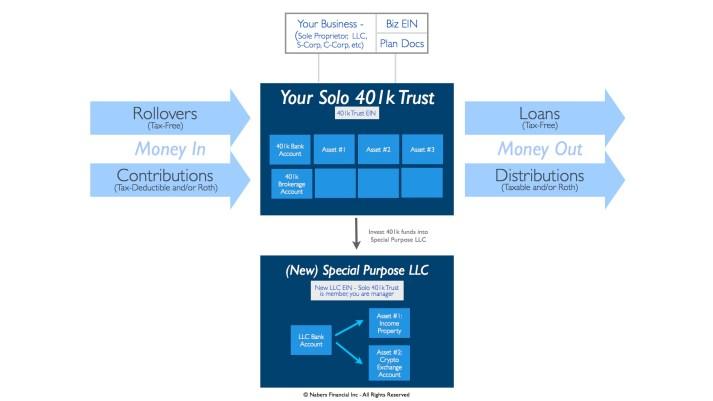 Solo 401k LLC Diagram