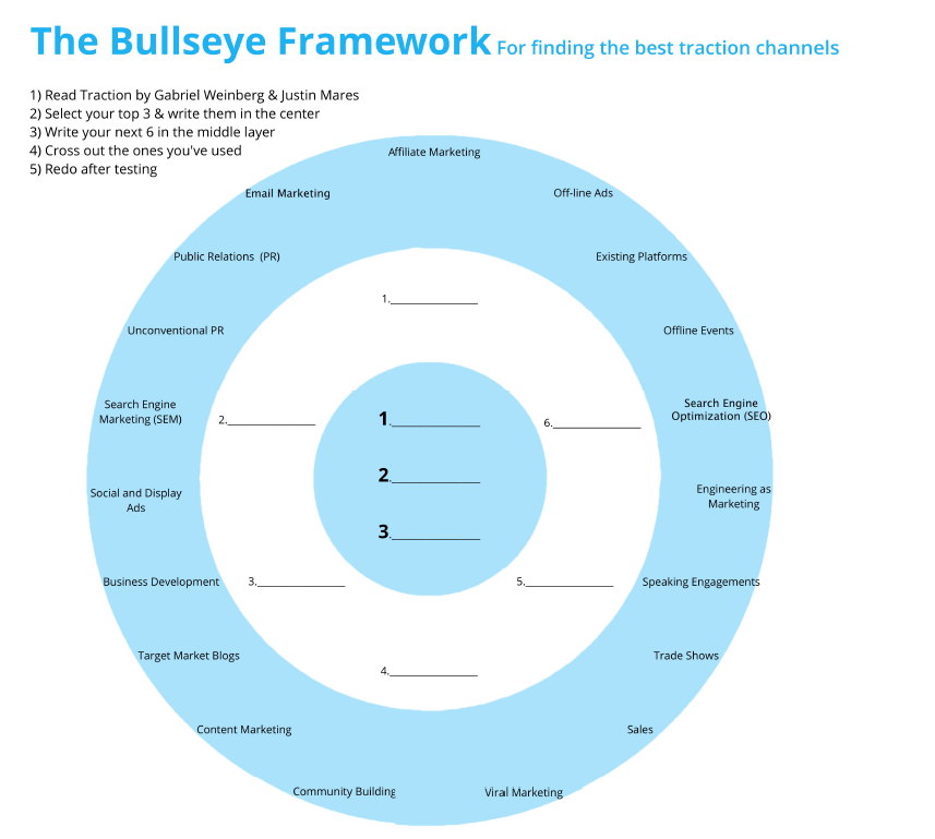 business model canvas marketing channels and distribution channels