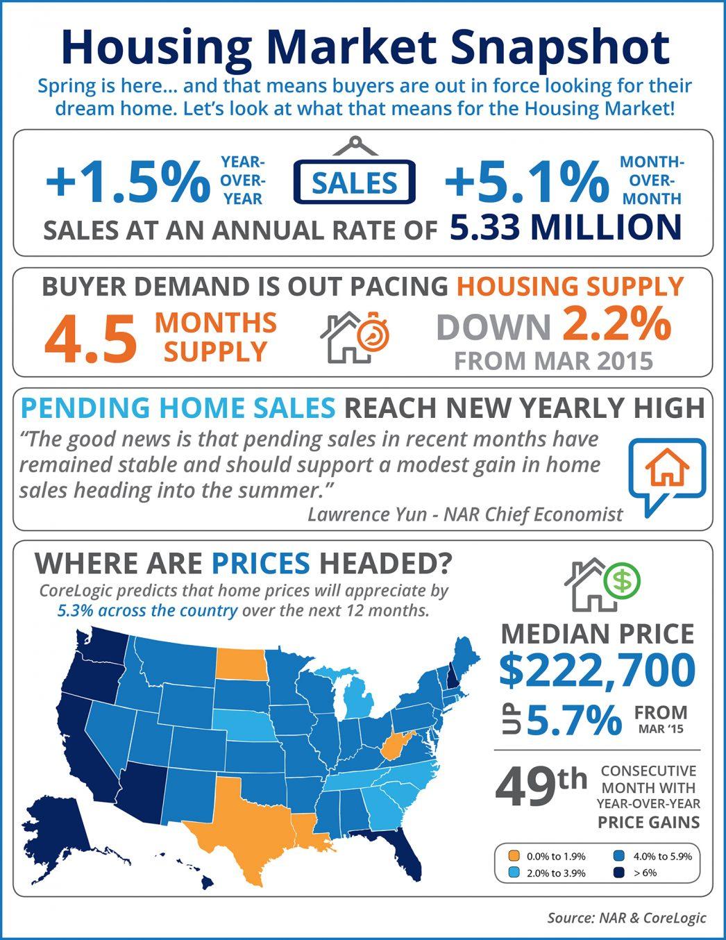 Housing-Market-Update-STM