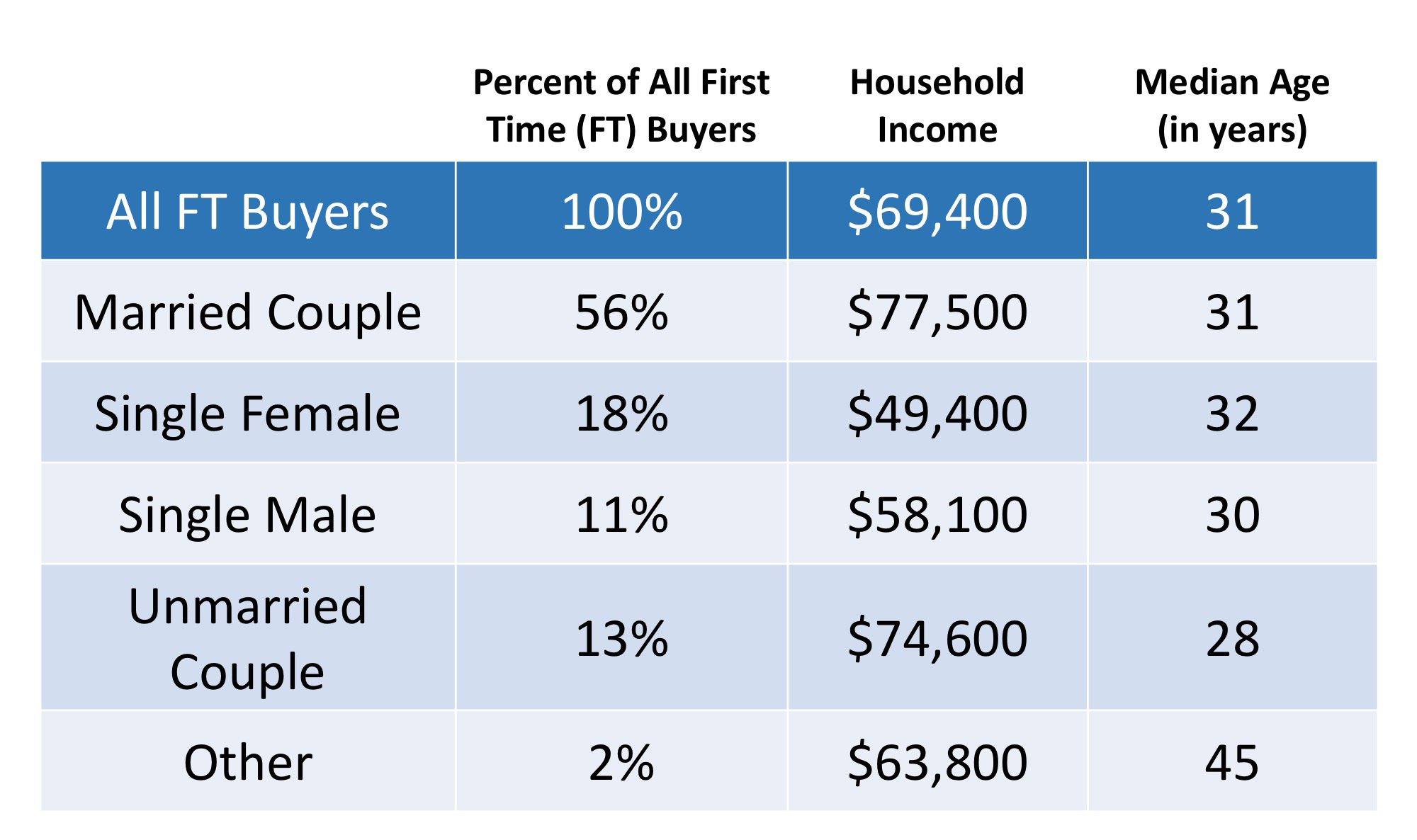 Typical First Time Home Buyer | MyKCM