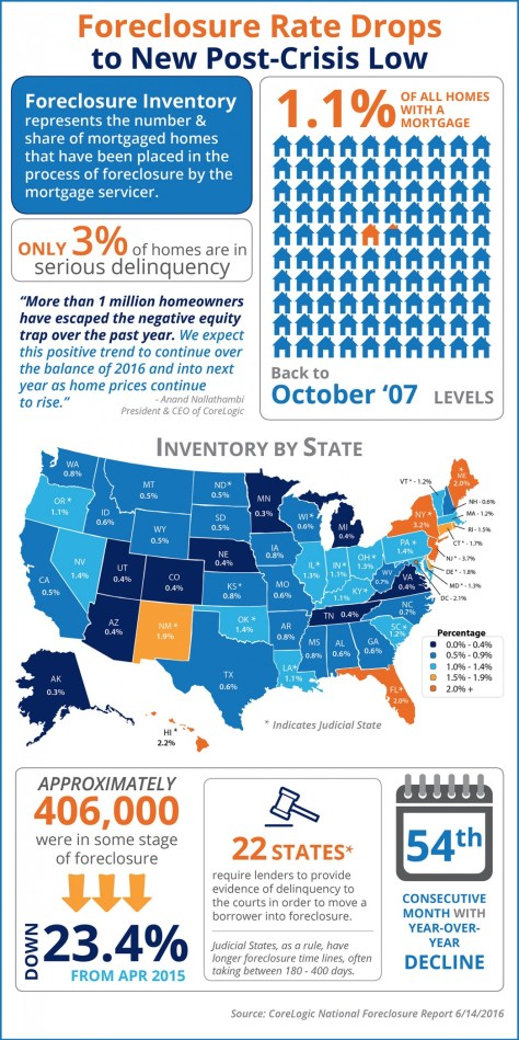 Foreclosure Rate Drops to New Post-Crisis Low [INFOGRAPHIC] | MyKCM