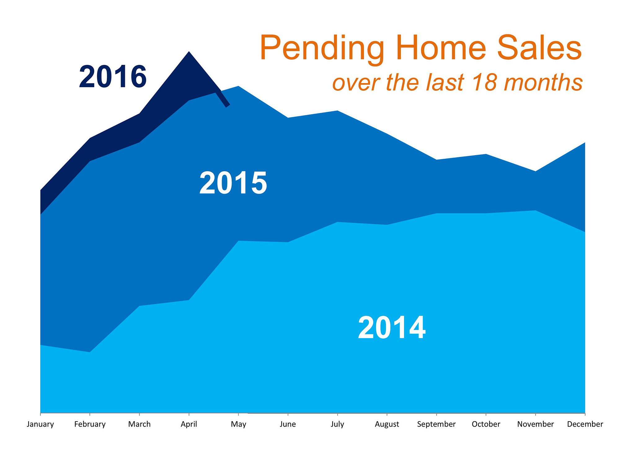 Is Now the Right Time to Put Your House on the Market …or Not? | MyKCM