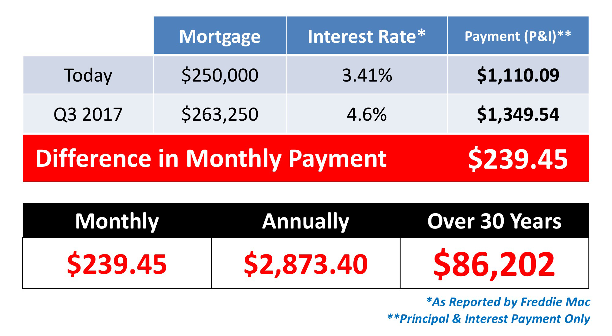 Saving to Buy a Home? Do You Know the Difference Between Cost & Price? | MyKCM