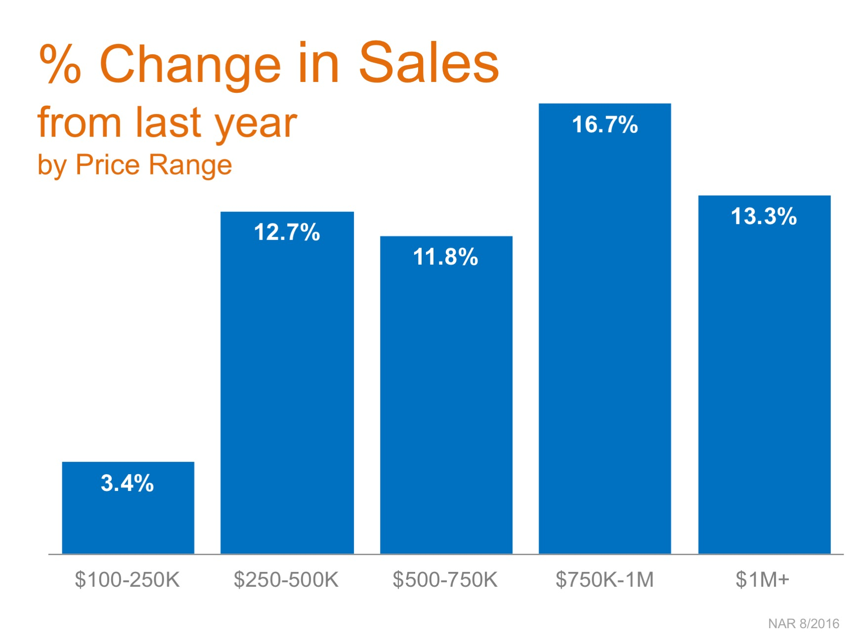 Homes Sales Up in Every Price Range over $100K! | MyKCM