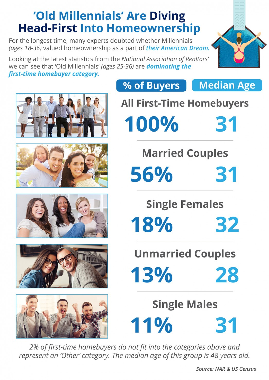 'Old Millennials' Are Diving Head-First into Homeownership [INFOGRAPHIC] | MyKCM