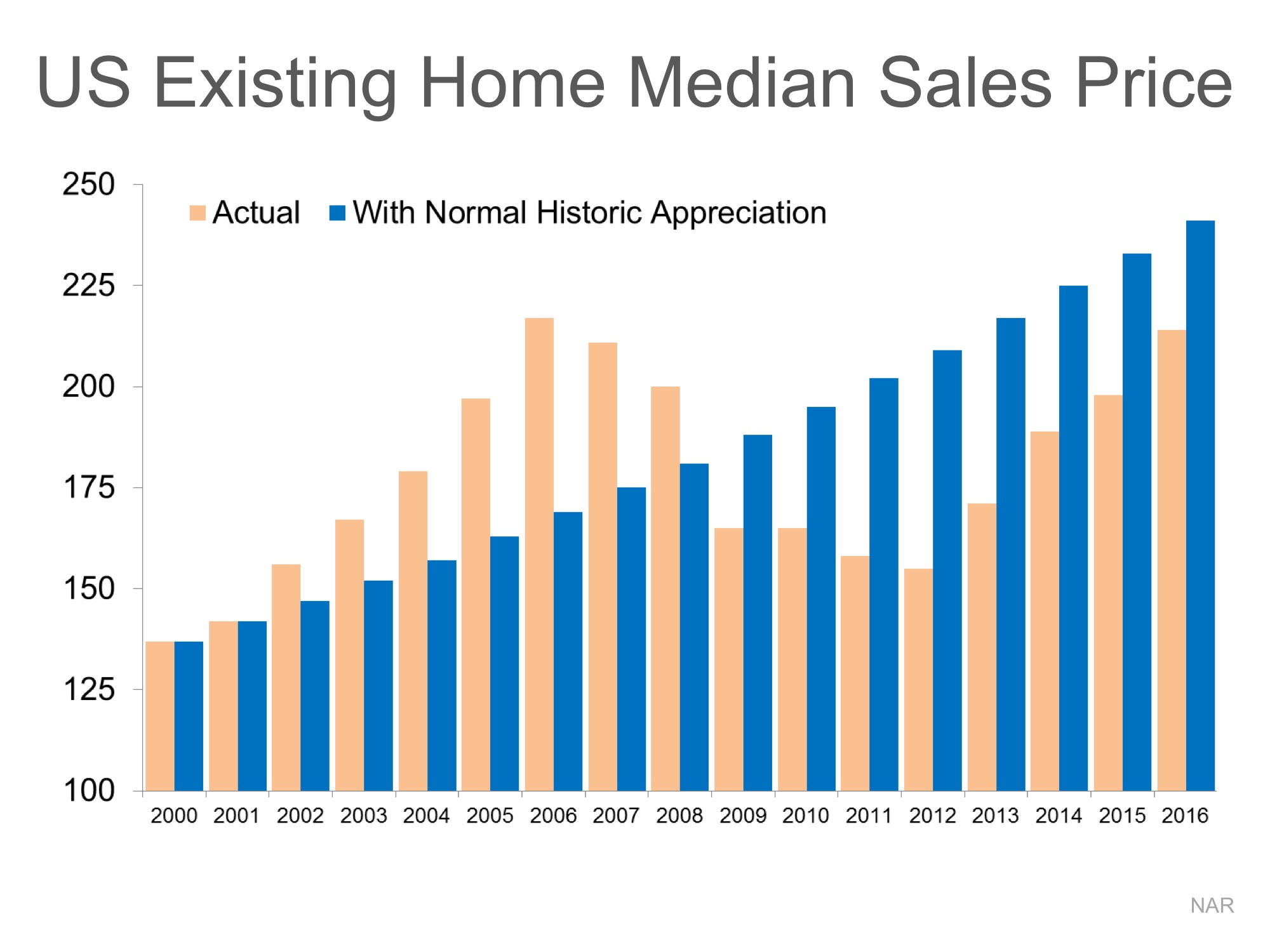Home Values: DEFINITELY NOT in Bubble Range!!   MyKCM