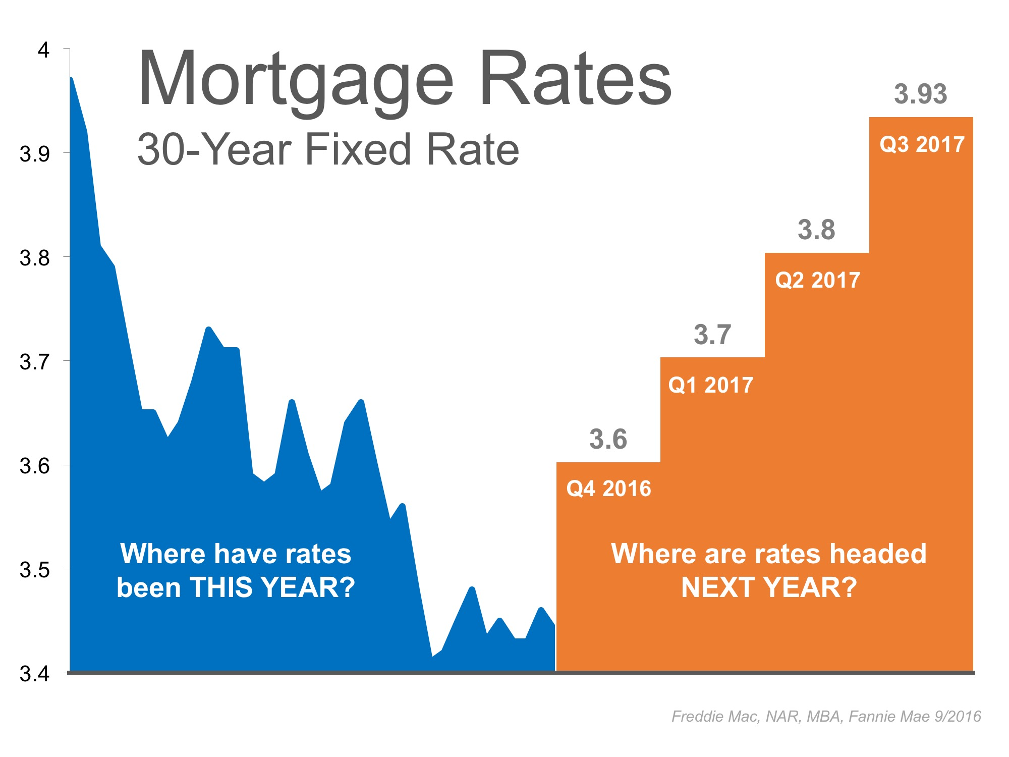Mortgage Rates - 30-Year Fixed Rate | MyKCM
