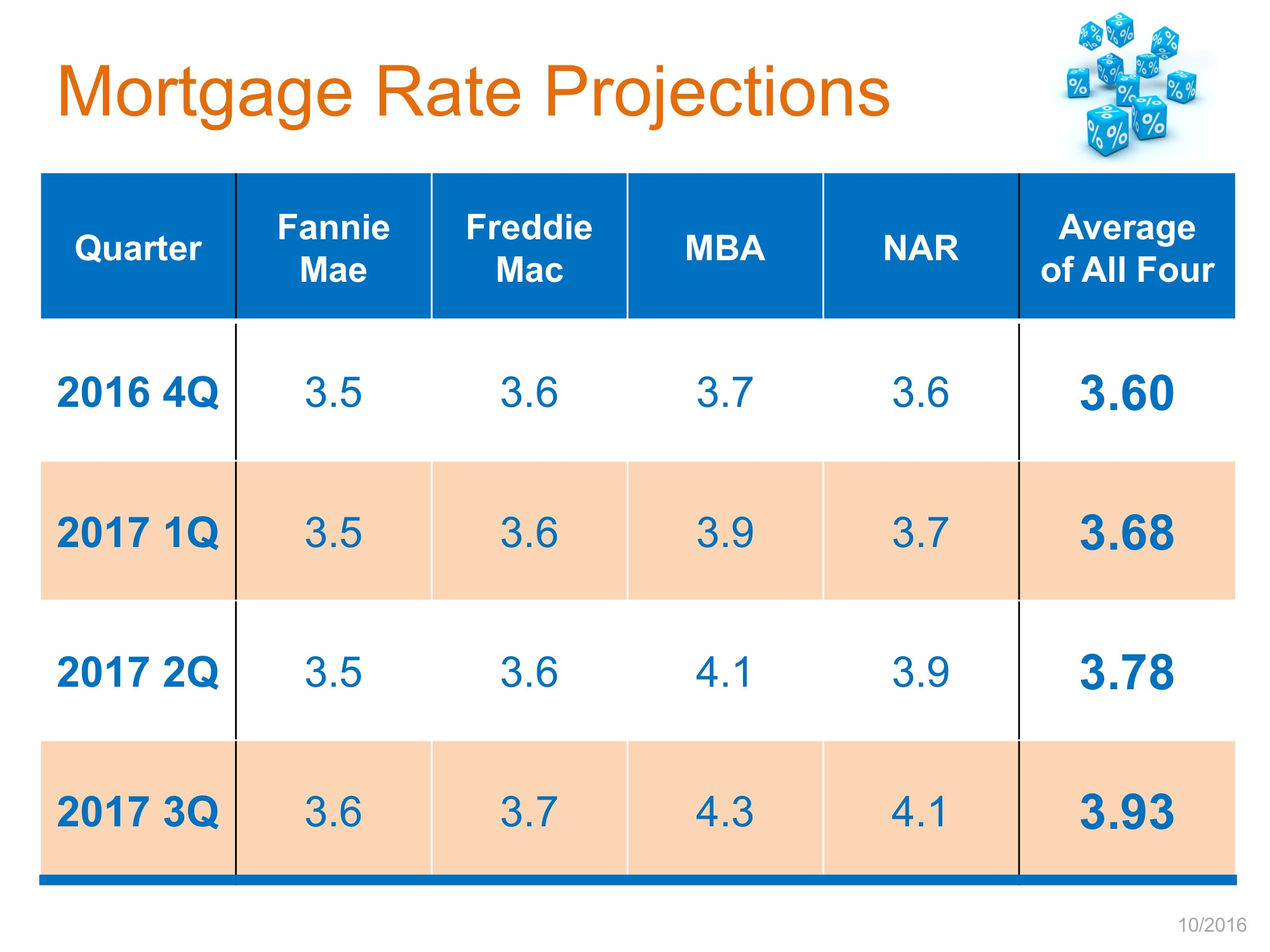Mortgage Rate Projections | MyKCM