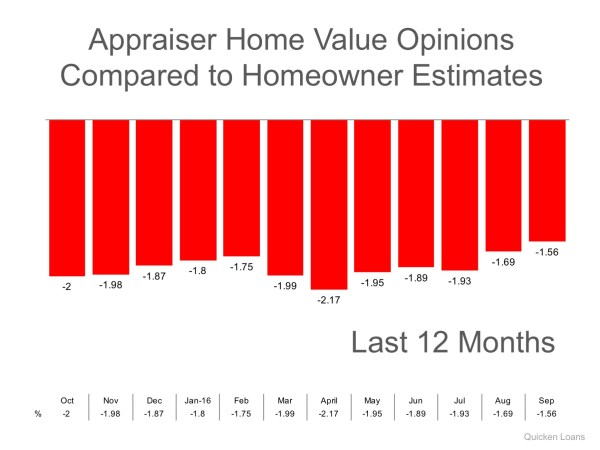 Appraisers & Homeowners Don't See Eye-To-Eye on Values | MyKCM