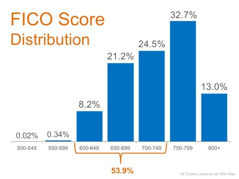 Don't Disqualify Yourself… Over Half of All Loans Approved Have a FICO Score Under 750   MyKCM