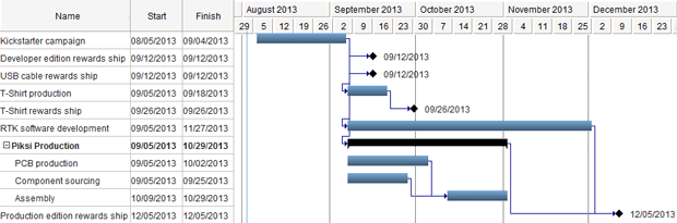 Our estimated production and delivery timeline.