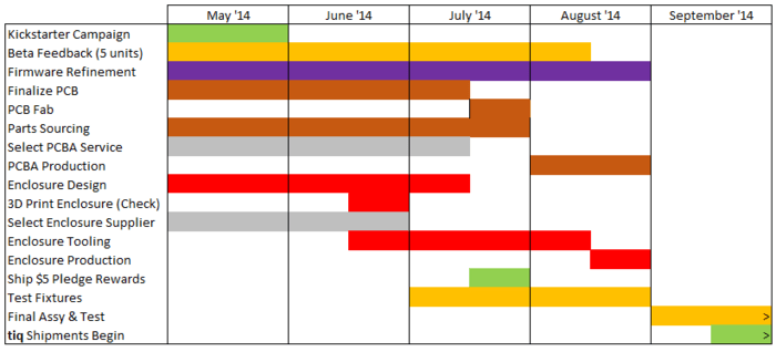 tiq target production schedule