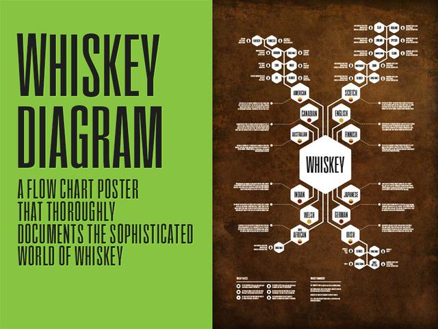 email flow diagram xlr connector wiring whiskey poster by jason haynes — kickstarter