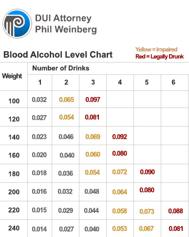 What is the Legal Limit for Blood Alcohol in Washington State.