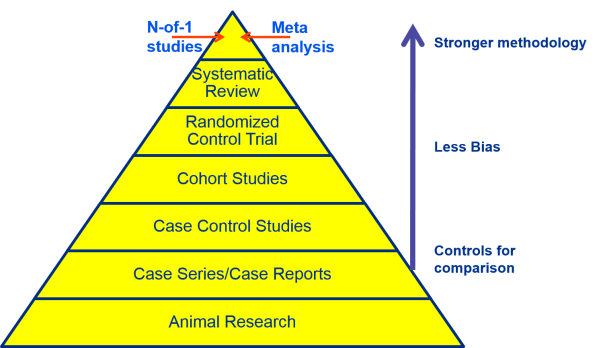 Ebp - Respiratory Care Evidence-based Practice