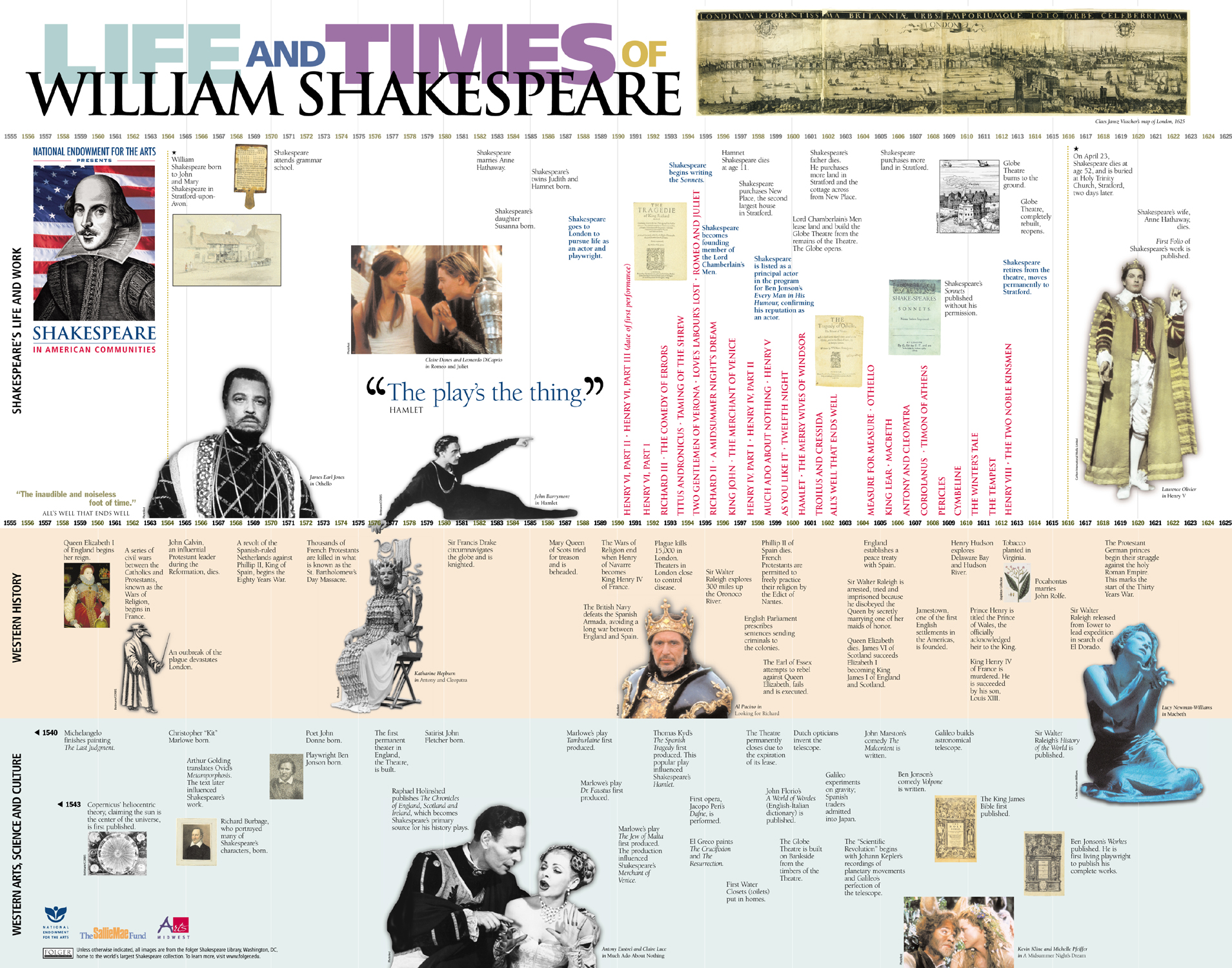 Life And Times Of William Shakespeare Timelines