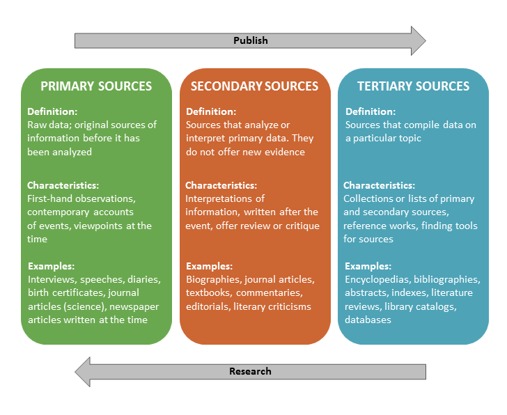 Primary Secondary & Tertiary Sources MCWP 50 & MCWP 125