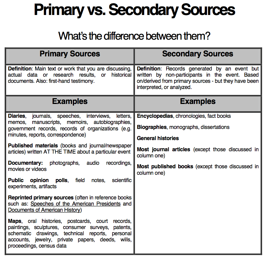 Primary Vs Secondary Guide To Articles Peer Reviewed Reference