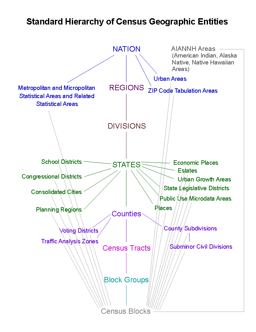 hight resolution of this diagram shows the many geographic types for which data are available from the u s census bureau an explanation of the relationships between areas is