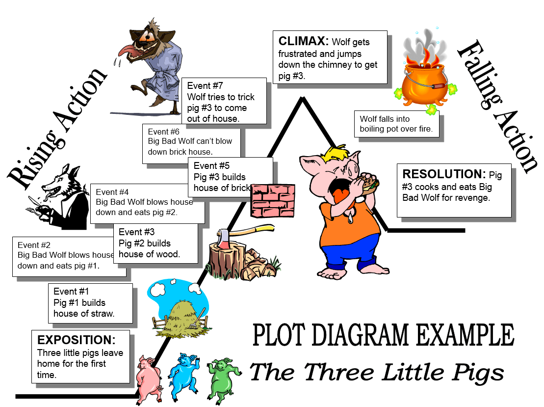 A Creative Essay Of The Story Of The Three Little Pigs