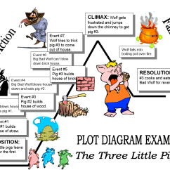 Plot Diagram Three Little Pigs Fios Telephone Wiring English Libguides At Assumption College
