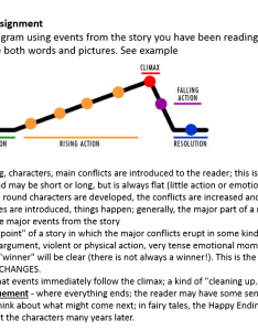 Plot diagram for the three little pigs also short stories english libguides at assumption college rh acklibrarybguides
